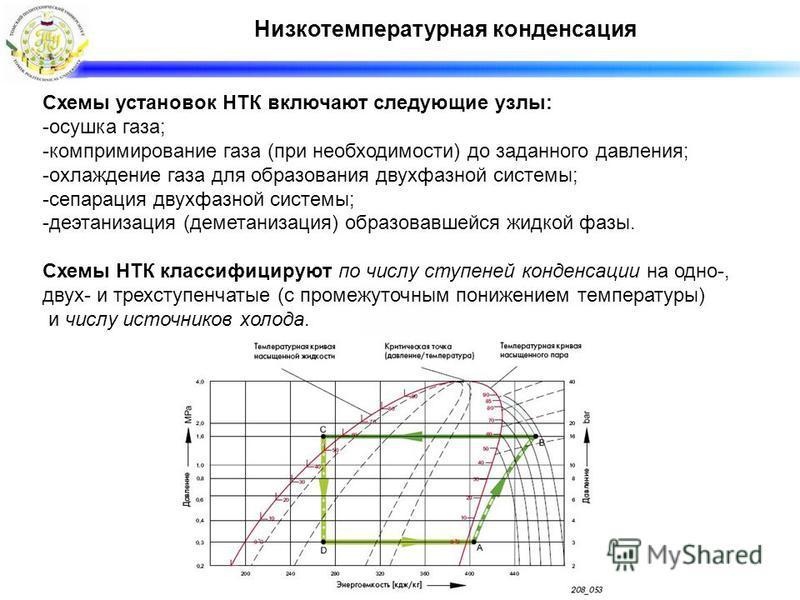 Низкотемпературная конденсация Схемы установок НТК включают следующие узлы: -осушка газа; -компримирование газа (при необходимости) до заданного давления; -охлаждение газа для образования двухфазной системы; -сепарация двухфазной системы; -деэтанизац