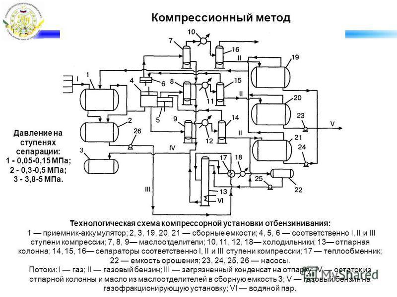 Компрессионный метод Технологическая схема компрессорной установки отбензинивания: 1 приемник-аккумулятор; 2, 3, 19, 20, 21 сборные емкости; 4, 5, 6 соответственно I, II и III ступени компрессии; 7, 8, 9 маслоотделители; 10, 11, 12, 18 холодильники;
