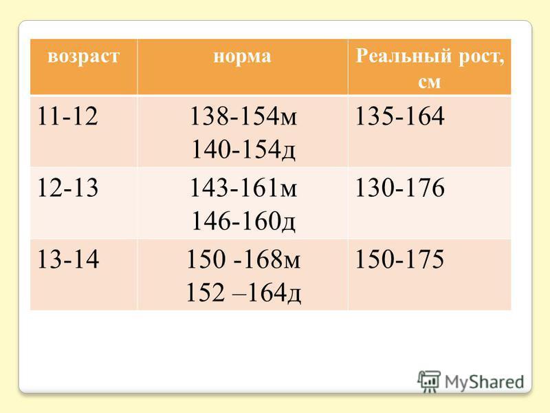 возраст норма Реальный рост, см 11-12138-154 м 140-154 д 135-164 12-13143-161 м 146-160 д 130-176 13-14150 -168 м 152 –164 д 150-175