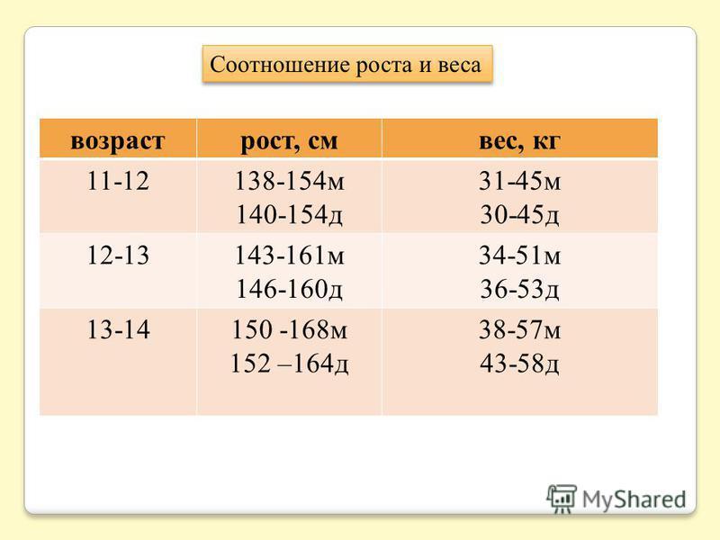 возраст рост, см вес, кг 11-12138-154 м 140-154 д 31-45 м 30-45 д 12-13143-161 м 146-160 д 34-51 м 36-53 д 13-14150 -168 м 152 –164 д 38-57 м 43-58 д Соотношение роста и веса