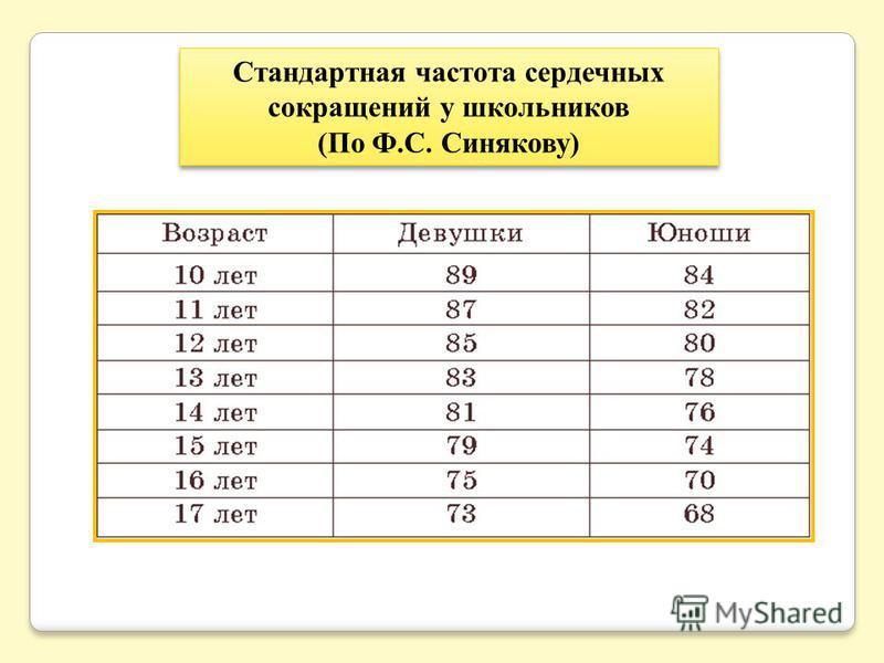Стандартная частота сердечных сокращений у школьников (По Ф.С. Синякову)
