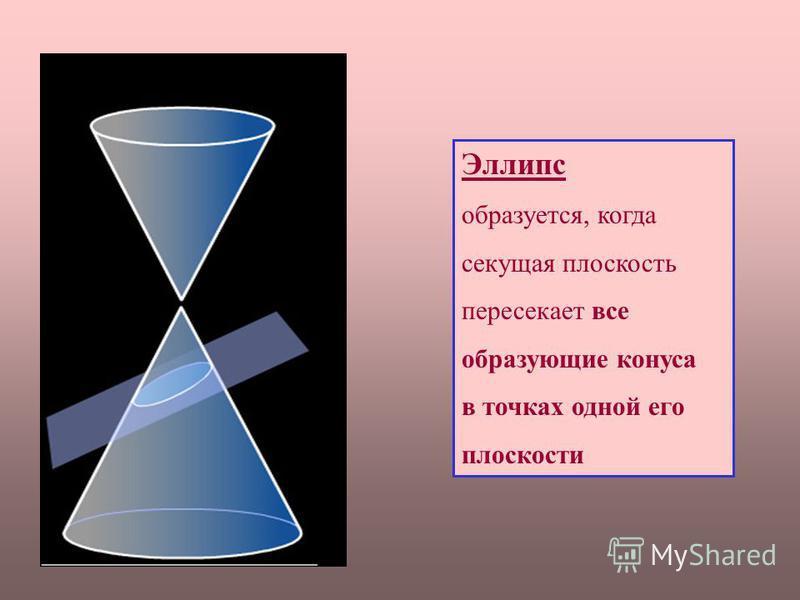 Эллипс образуется, когда секущая плоскость пересекает все образующие конуса в точках одной его плоскости