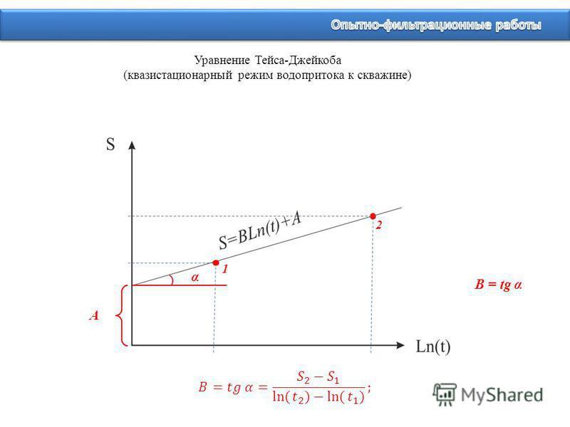 Уравнение Тейса-Джейкоба (квазистационарный режим водопритока к скважине) α А B = tg α 1 2