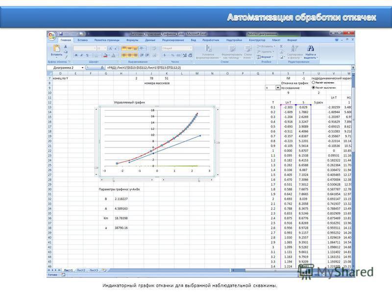 Индикаторный график откачки для выбранной наблюдательной скважины.
