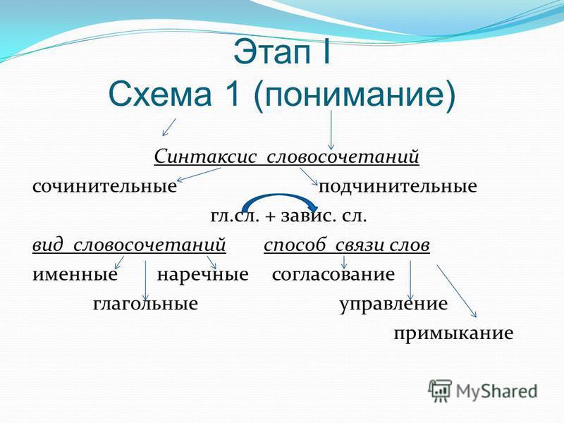 Этап I Схема 1 (понимание) Синтаксис словосочетаний сочинительные подчинительные гл.сл. + завис. сл. вид словосочетаний способ связи слов именные наречные согласование глагольные управление примыкание
