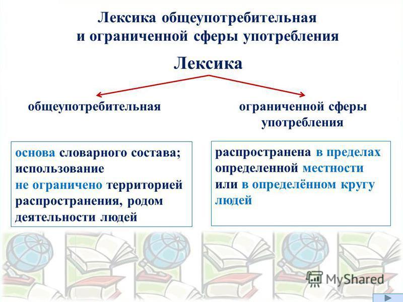 Лексика общеупотребительная и ограниченной сферы употребления Лексика общеупотребительная ограниченной сферы употребления основа словарного состава; использование не ограничено территорией распространения, родом деятельности людей распространена в пр