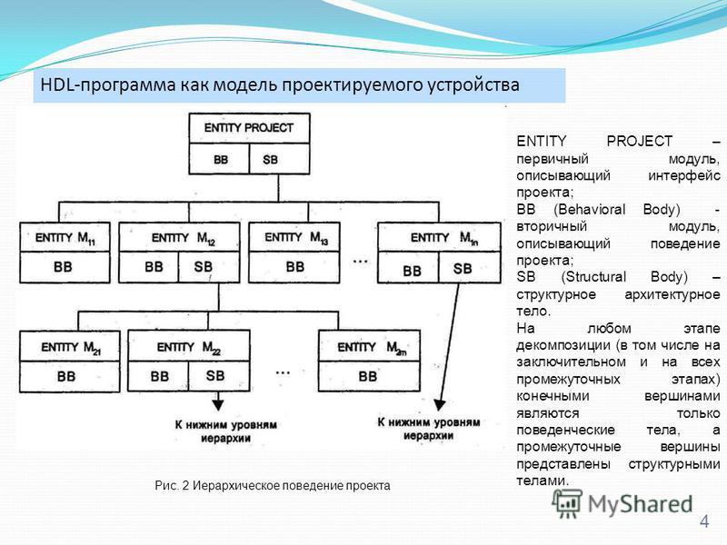 HDL-программа как модель проектируемого устройства 4 Рис. 2 Иерархическое поведение проекта ENTITY PROJECT – первичный модуль, описывающий интерфейс проекта; ВB (Behavioral Body) - вторичный модуль, описывающий поведение проекта; SB (Structural Body)