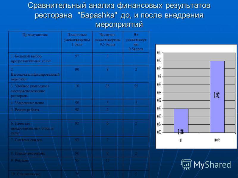 Сравнительный анализ финансовых результатов ресторана