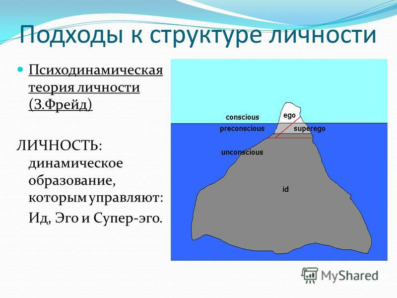 Психодинамическая теория личности (З.Фрейд) ЛИЧНОСТЬ: динамическое образование, которым управляют: Ид, Эго и Супер-эго. Подходы к структуре личности