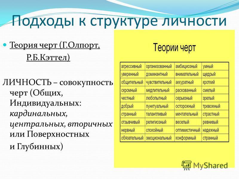 Подходы к структуре личности Теория черт (Г.Олпорт, Р.Б.Кэттел) ЛИЧНОСТЬ – совокупность черт (Общих, Индивидуальных: кардинальных, центральных, вторичных или Поверхностных и Глубинных)