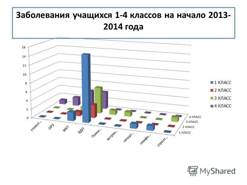 Заболевания учащихся 1-4 классов на начало 2013- 2014 года
