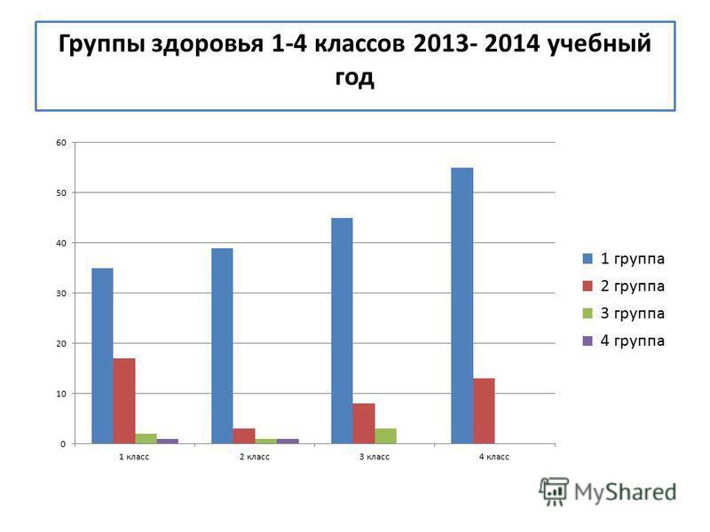 Группы здоровья 1-4 классов 2013- 2014 учебный год