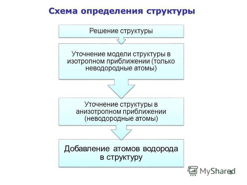 6 Схема определения структуры Добавление атомов водорода в структуру Уточнение структуры в анизотропном приближении (не водородные атомы) Уточнение модели структуры в изотропном приближении (только не водородные атомы) Решение структуры
