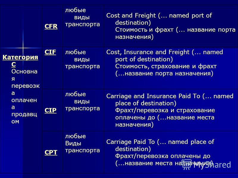 Категория C Категория C Основна я перевозка оплачен а продавцом Категория C CFR любые виды транспорта Cost and Freight (... named port of destination) Стоимость и фрахт (... название порта назначения) CIF любые виды транспорта Cost, Insurance and Fre