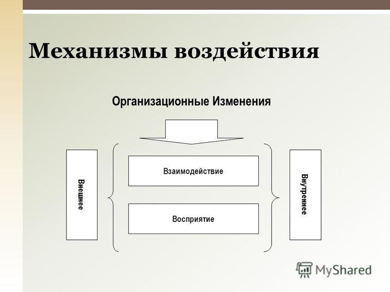 Механизмы воздействия Восприятие Взаимодействие Внешнее Внутреннее Организационные Изменения