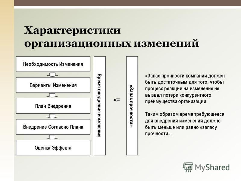 Необходимость Изменения Варианты Изменения План Внедрения Внедрение Согласно Плана Оценка Эффекта Время внедрения изменения