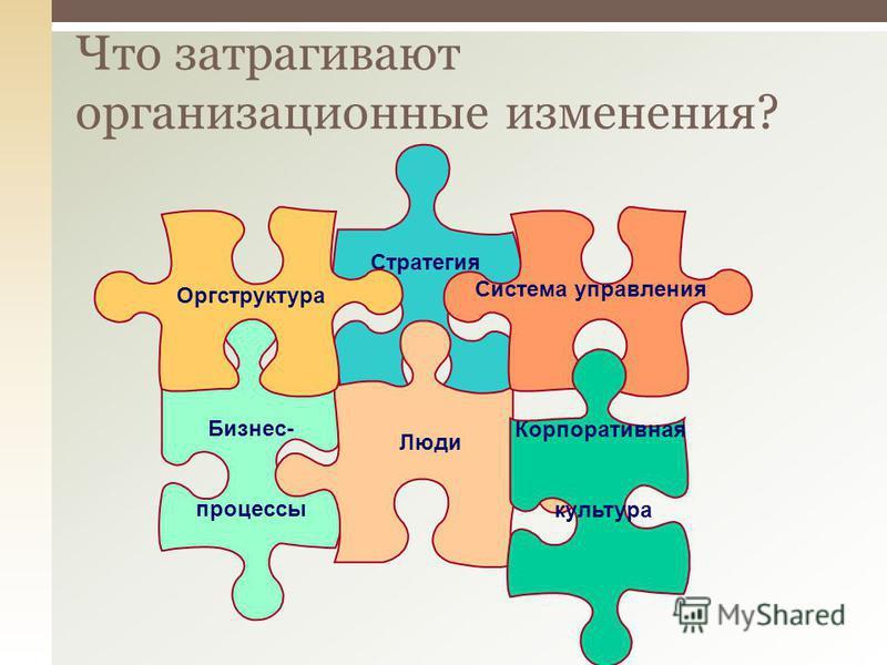 Что затрагивают организационные изменения? Стратегия Бизнес- процессы Люди Оргструктура Система управления Корпоративная культура
