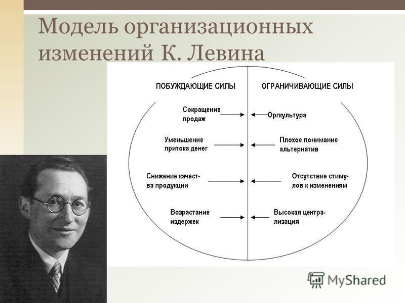 Модель организационных изменений К. Левина