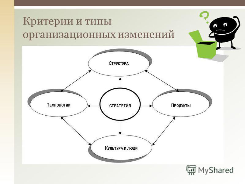 Критерии и типы организационных изменений