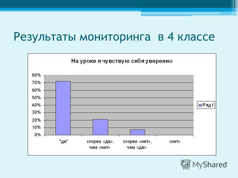 Результаты мониторинга в 4 классе