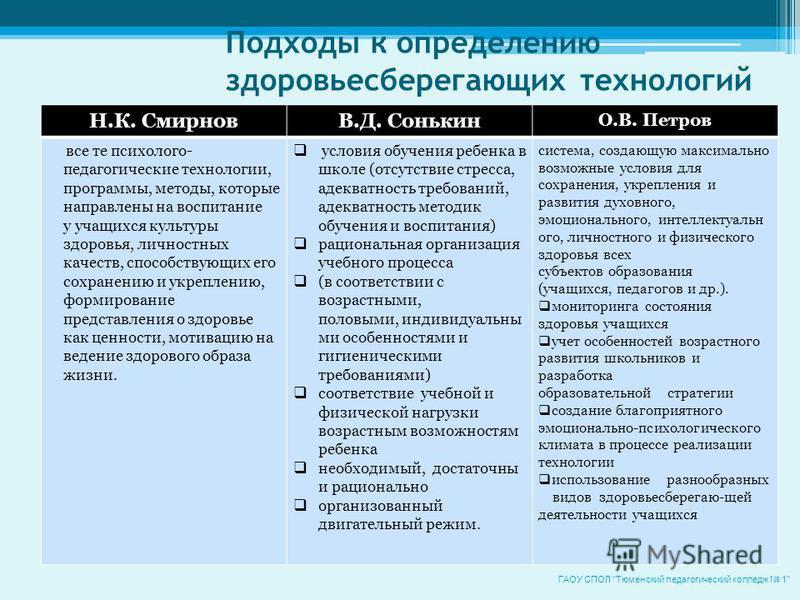 Подходы к определению здоровьесберегающих технологий Н.К. СмирновВ.Д. Сонькин О.В. Петров все те психолого- педагогические технологии, программы, методы, которые направлены на воспитание у учащихся культуры здоровья, личностных качеств, способствующи