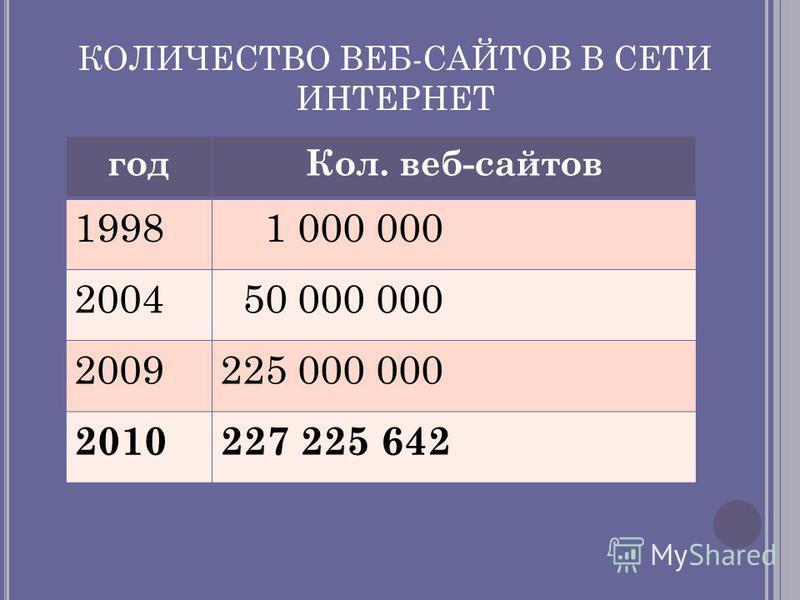 КОЛИЧЕСТВО ВЕБ-САЙТОВ В СЕТИ ИНТЕРНЕТ год Кол. веб-сайтов 1998 1 000 000 2004 50 000 000 2009225 000 000 2010227 225 642