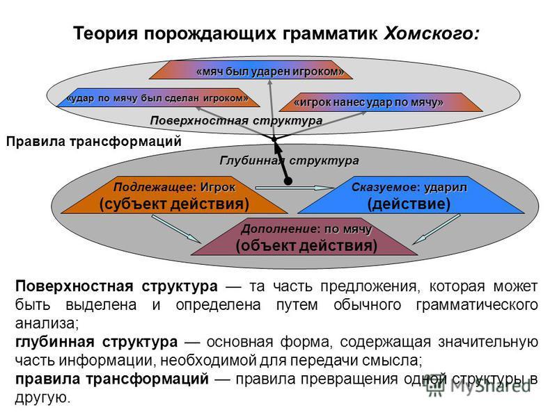 Поверхностная структура та часть предложения, которая может быть выделена и определена путем обычного грамматического анализа; глубинная структура основная форма, содержащая значительную часть информации, необходимой для передачи смысла; правила тран