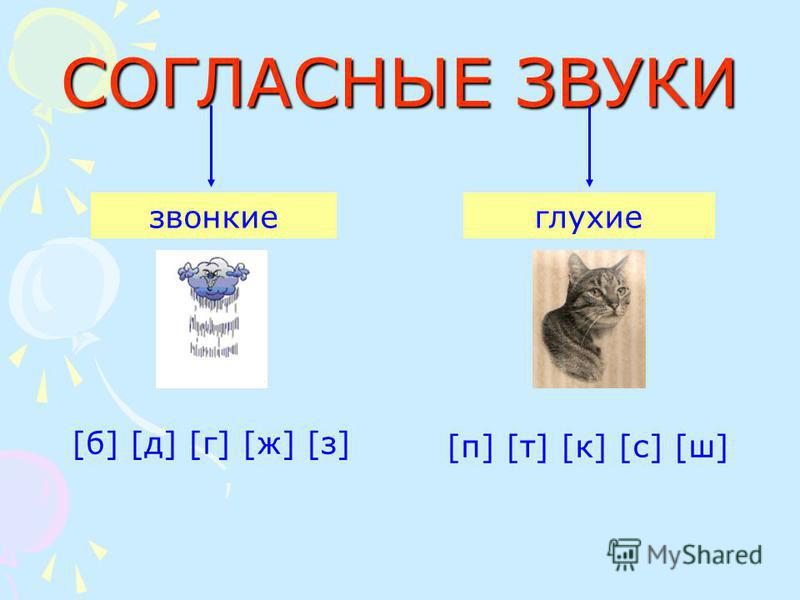 СОГЛАСНЫЕ ЗВУКИ звонкие [п] [т] [к] [с] [ш][п] [т] [к] [с] [ш] глухие [б] [д] [г] [ж] [з][б] [д] [г] [ж] [з]