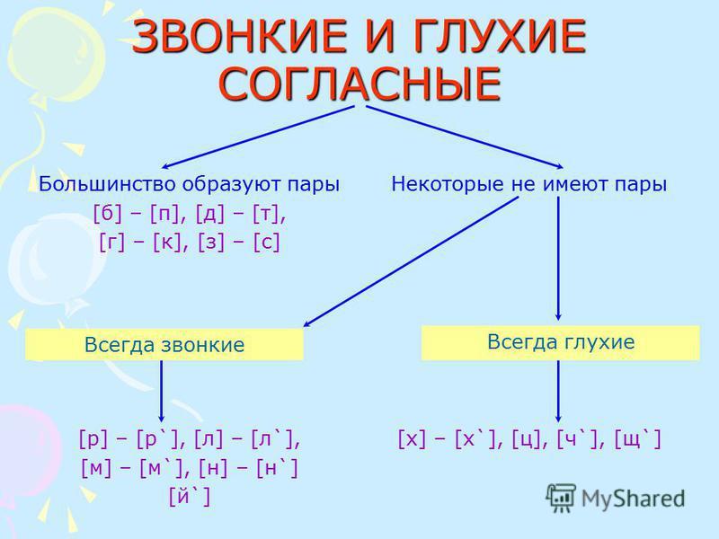 ЗВОНКИЕ И ГЛУХИЕ СОГЛАСНЫЕ Большинство образуют пары [б] – [п], [д] – [т], [г] – [к], [з] – [с] Некоторые не имеют пары Всегда звонкие Всегда глухие [р] – [р`], [л] – [л`], [м] – [м`], [н] – [н`] [й`] [х] – [х`], [ц], [ч`], [щ`]