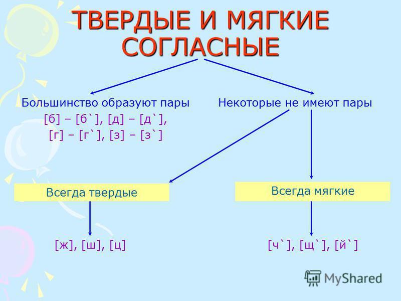 ТВЕРДЫЕ И МЯГКИЕ СОГЛАСНЫЕ Большинство образуют пары [б] – [б`], [д] – [д`], [г] – [г`], [з] – [з`] Некоторые не имеют пары Всегда твердые Всегда мягкие [ж], [ш], [ц] [ч`], [щ`], [й`]
