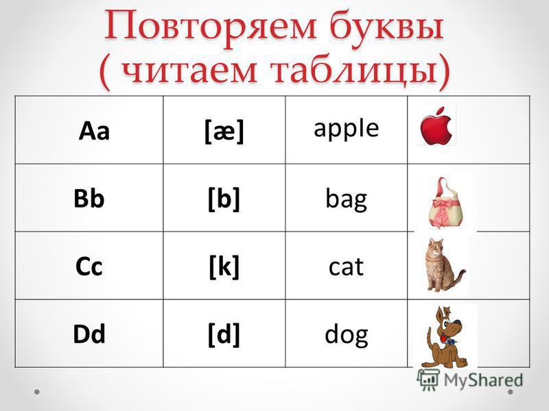 Повторяем буквы ( читаем таблицы) Aa[æ] appIe Bb[b]bag Cc[k]cat Dd[d]dog