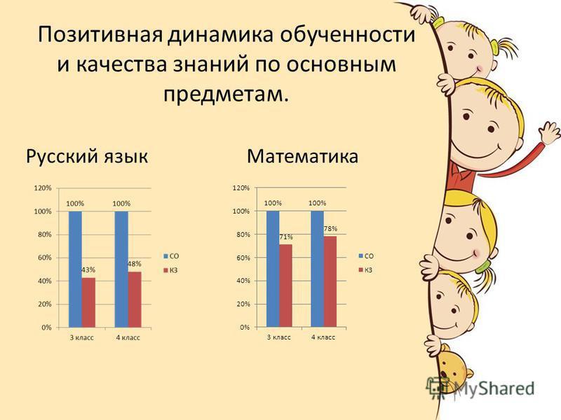 Позитивная динамика обученности и качества знаний по основным предметам. Математика Русский язык