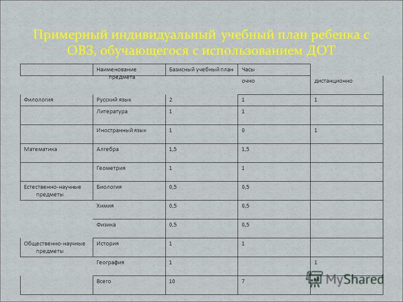 Примерный индивидуальный учебный план ребенка с ОВЗ, обучающегося с использованием ДОТ