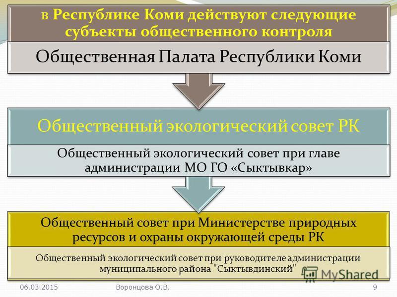 Общественный совет при Министерстве природных ресурсов и охраны окружающей среды РК Общественный экологический совет при руководителе администрации муниципального района