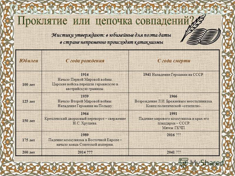 Мистики утверждают: в юбилейные для поэта даты в стране непременно происходят катаклизмы ЮбилеиС года рожденияС года смерти 100 лет 1914 Начало Первой Мировой войны. Царские войска перешли германскую и австрийскую границы. 1941 Нападение Германии на