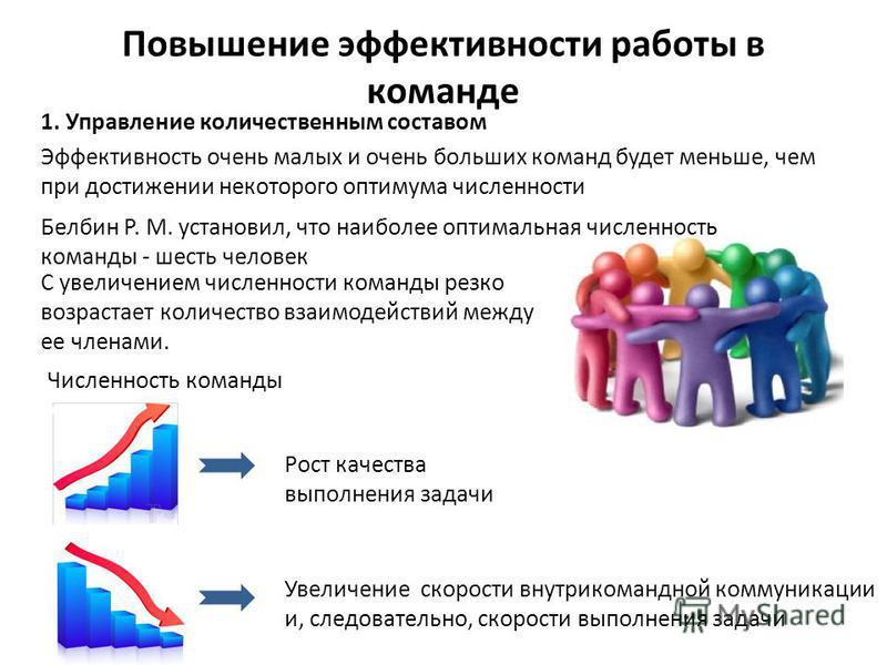 Повышение эффективности работы в команде 1. Управление количественным составом Белбин Р. М. установил, что наиболее оптимальная численность команды - шесть человек Эффективность очень малых и очень больших команд будет меньше, чем при достижении неко