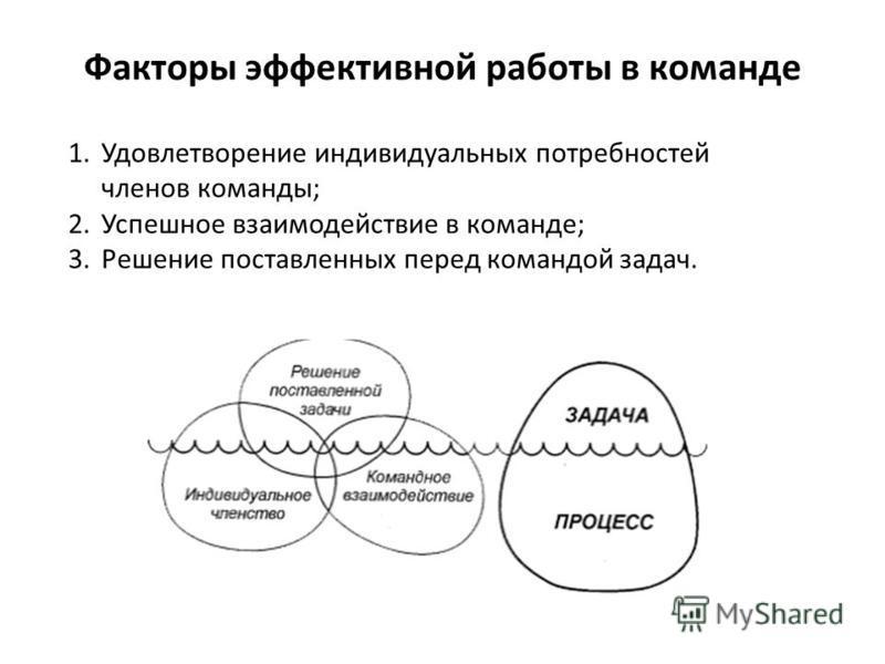 Факторы эффективной работы в команде 1. Удовлетворение индивидуальных потребностей членов команды; 2. Успешное взаимодействие в команде; 3. Решение поставленных перед командой задач.