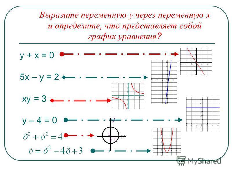 Выразите переменную у через переменную х и определите, что представляет собой график уравнения? у + х = 0 5 х – у = 2 ху = 3 у – 4 = 0 x y 1 1 0 y