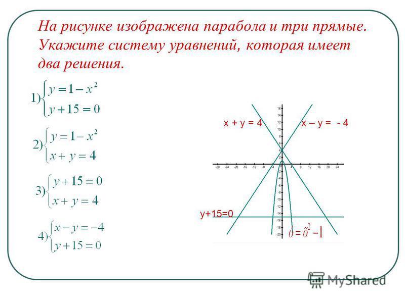 На рисунке изображена парабола и три прямые. Укажите систему уравнений, которая имеет два решения. х – у = - 4 у+15=0 х + у = 4