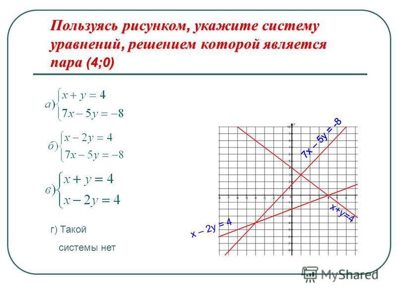 Пользуясь рисунком, укажите систему уравнений, решением которой является пара (4;0) г) Такой системы нет х+у=4 7 х – 5 у = -8 х – 2 у = 4 7 х – 5 у = -8