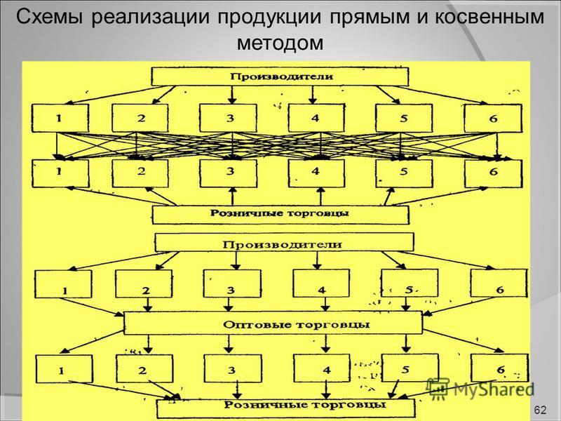 Схемы реализации продукции прямым и косвенным методом 62