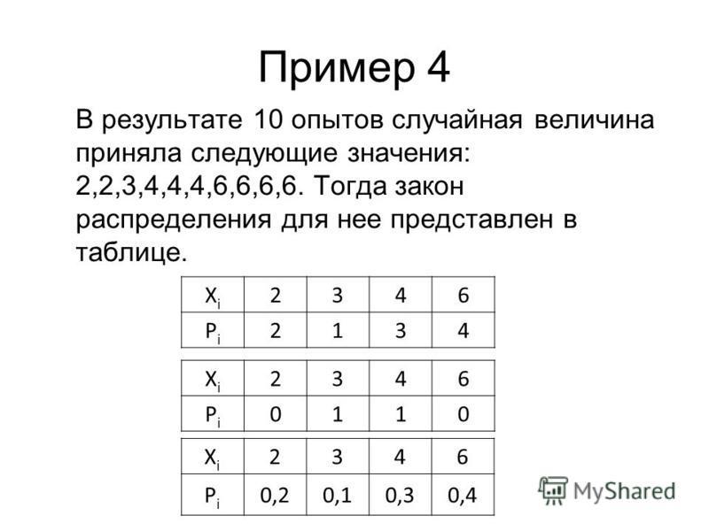 Пример 4 В результате 10 опытов случайная величина приняла следующие значения: 2,2,3,4,4,4,6,6,6,6. Тогда закон распределения для нее представлен в таблице. XiXi 2346 PiPi 2134 XiXi 2346 PiPi 0110 XiXi 2346 PiPi 0,20,10,30,4