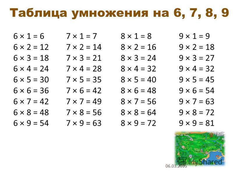 3 × 1 = 3 3 × 2 = 6 3 × 3 = 9 3 × 4 = 12 3 × 5 = 15 3 × 6 = 18 3 × 7 = 21 3 × 8 = 24 3 × 9 = 27 4 × 1 = 4 4 × 2 = 8 4 × 3 = 12 4 × 4 = 16 4 × 5 = 20 4 × 6 = 24 4 × 7 = 28 4 × 8 = 32 4 × 9 = 36 5 × 1 = 5 5 × 2 = 10 5 × 3 = 15 5 × 4 = 20 5 × 5 = 25 5 ×