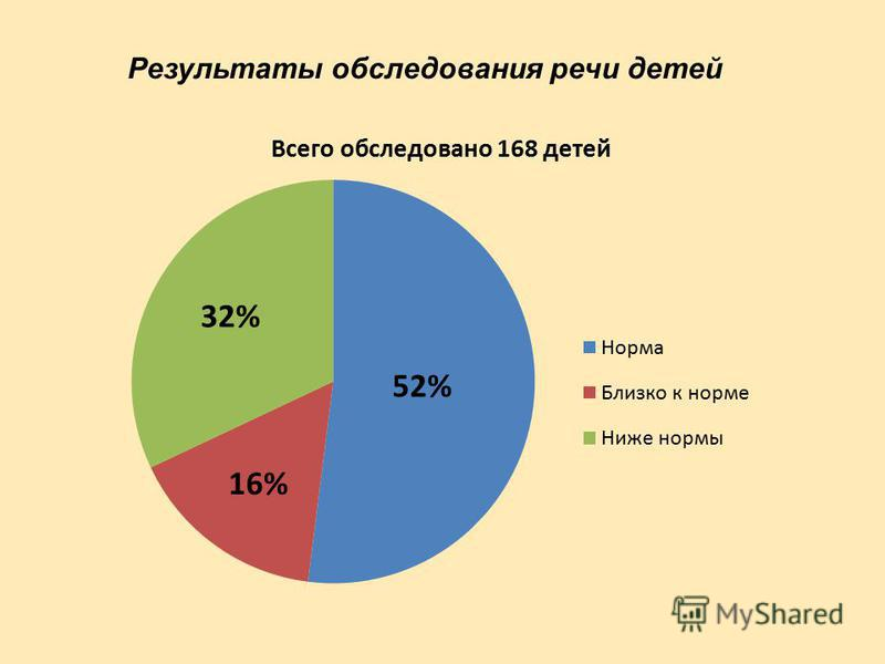 Результаты обследования речи детей