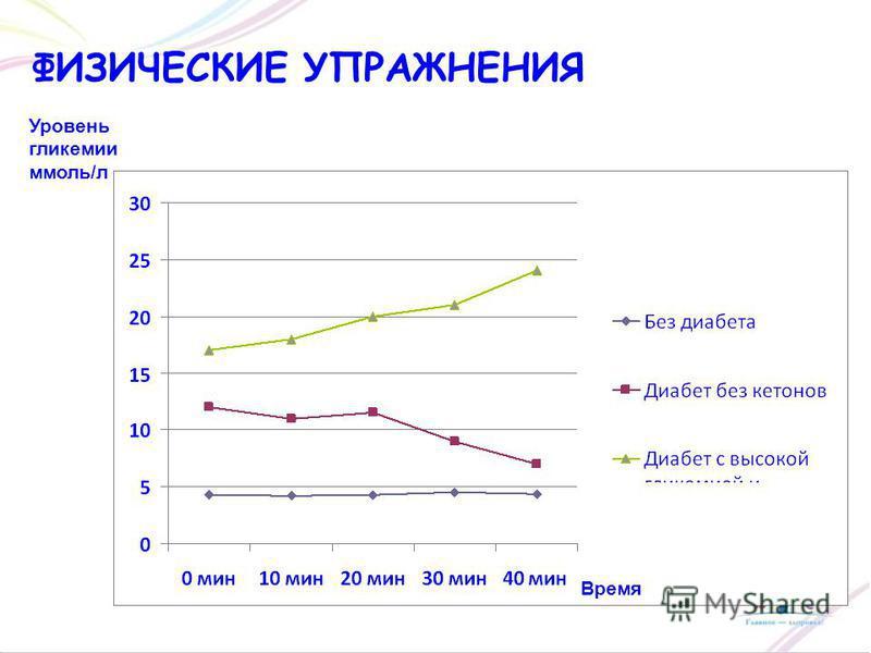 ФИЗИЧЕСКИЕ УПРАЖНЕНИЯ Уровень гликемии ммоль/л Время