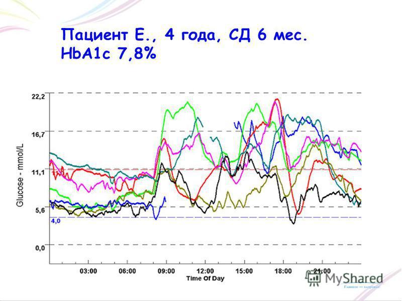 Пациент Е., 4 года, СД 6 мес. HbA1c 7,8%