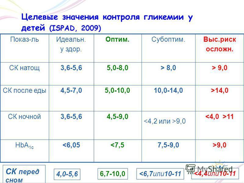 Целевые значения контроля гликемии у детей (ISPAD, 2009) >9,07,5-9,0 9,0> 8,05,0-8,03,6-5,6СК натощ Выс.риск осложн. Субоптим.Оптим.Идеальн. у здор. Показ-ль СК перед сном 4,0-5,6 6,7-10,0