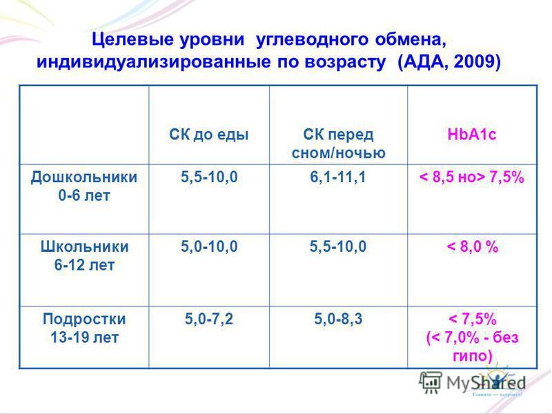 CК до едыСК перед сном/ночью HbA1c Дошкольники 0-6 лет 5,5-10,06,1-11,1 7,5% Школьники 6-12 лет 5,0-10,05,5-10,0< 8,0 % Подростки 13-19 лет 5,0-7,25,0-8,3< 7,5% (< 7,0% - без гипо) Целевые уровни углеводного обмена, индивидуализированные по возрасту