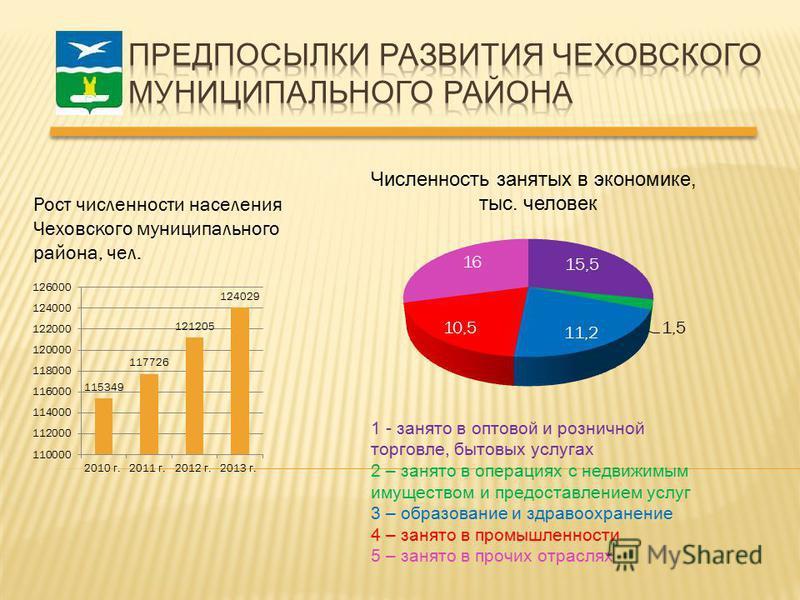 Рост численности населения Чеховского муниципального района, чел. Численность занятых в экономике, тыс. человек 1 - занято в оптовой и розничной торговле, бытовых услугах 2 – занято в операциях с недвижимым имуществом и предоставлением услуг 3 – обра