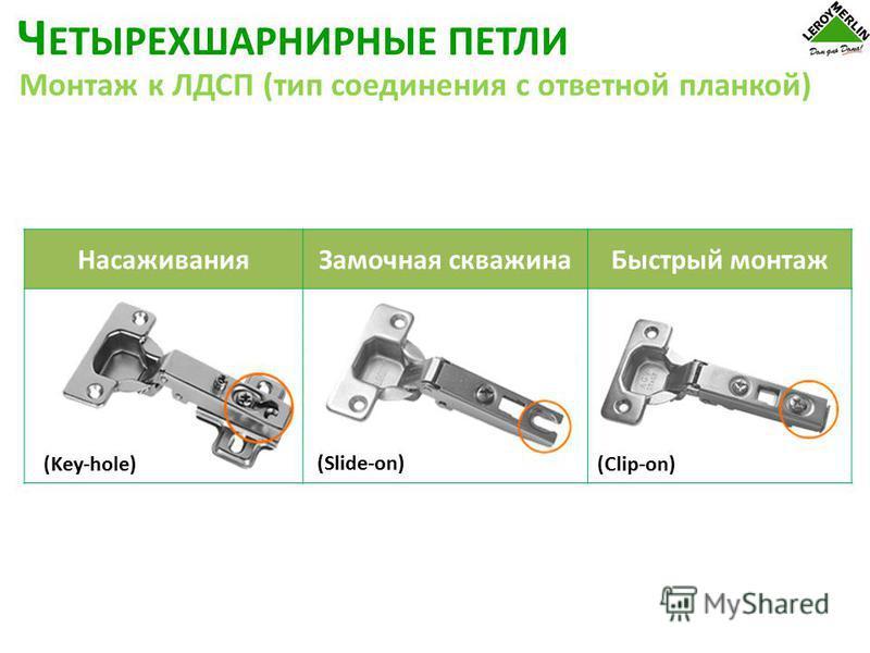 Насаживания Замочная скважина Быстрый монтаж (Key-hole) (Slide-on) (Clip-on) Ч ЕТЫРЕХШАРНИРНЫЕ ПЕТЛИ Монтаж к ЛДСП (тип соединения с ответной планкой)